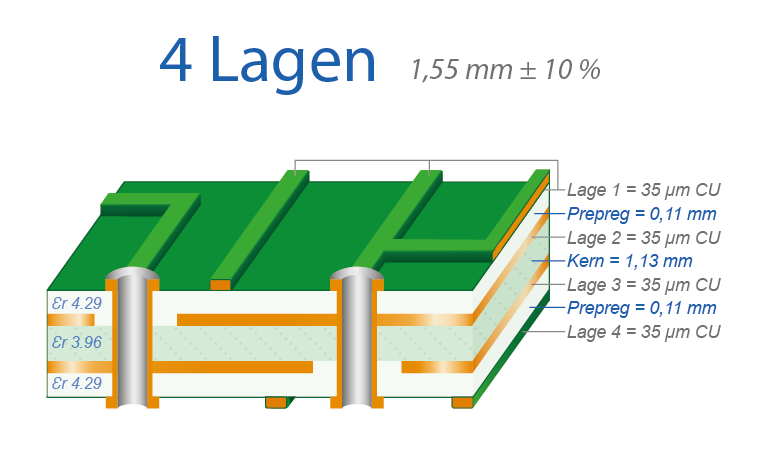 Lagenaufbau 4-Lagen Multilayer
