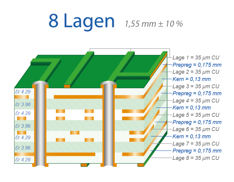 Lagenaufbau 8-Lagen Multilayer