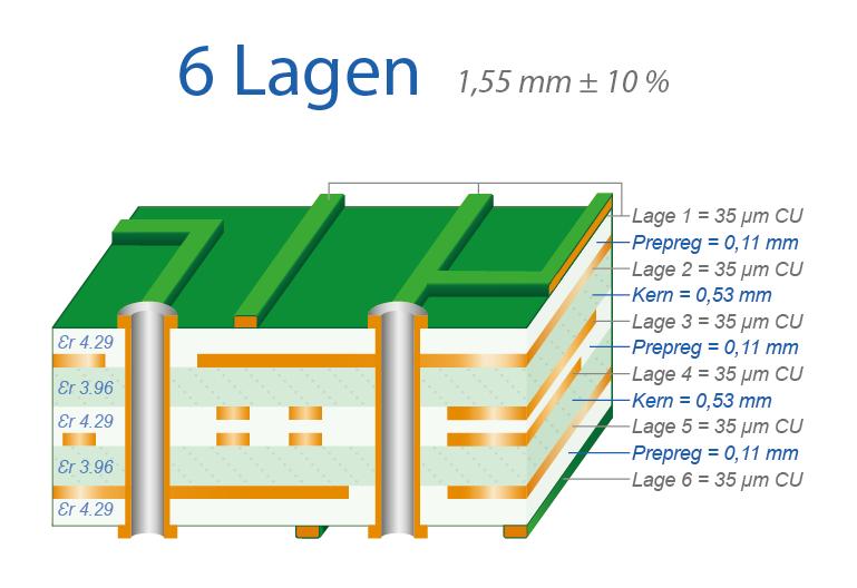 Lagenaufbau 6-Lagen Multilayer
